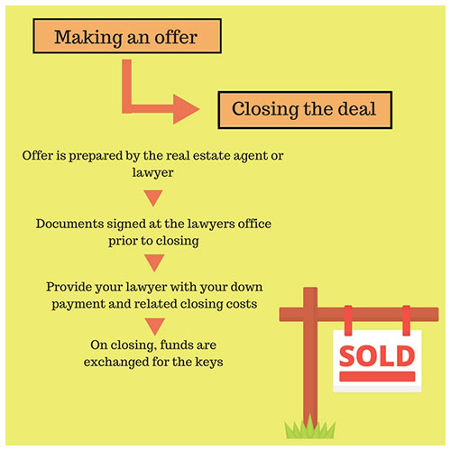 Home Buyer Guide Step 5